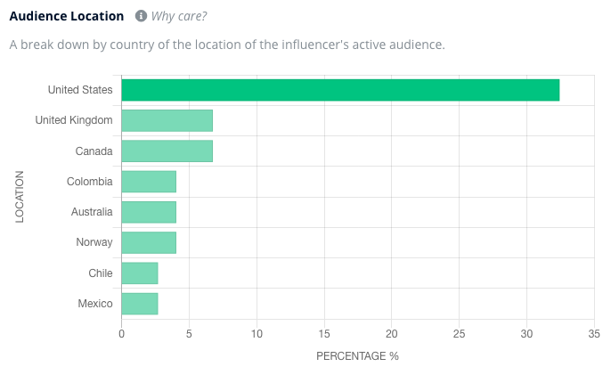 An audience location analysis from Heepsy showing that most of an influencer's audience come from the US.