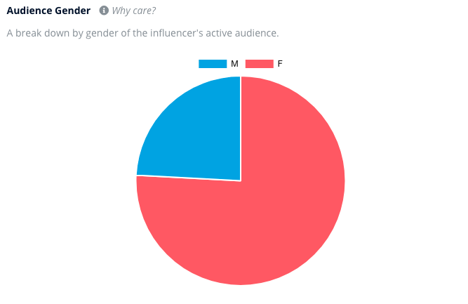 An audience gender analysis showing that around three quarters of an influencer's audience is female.