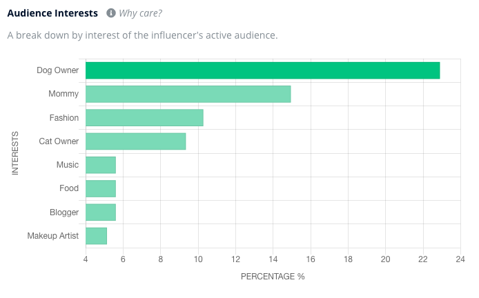 An audience interests analysis from Heepsy showing that the top interests among an influencer's audience are dog owner, mommy, and fashion.