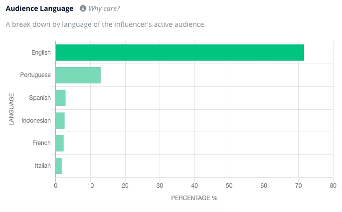 An audience language analysis from Heepsy showing that most of an influencer's audience posts in English.